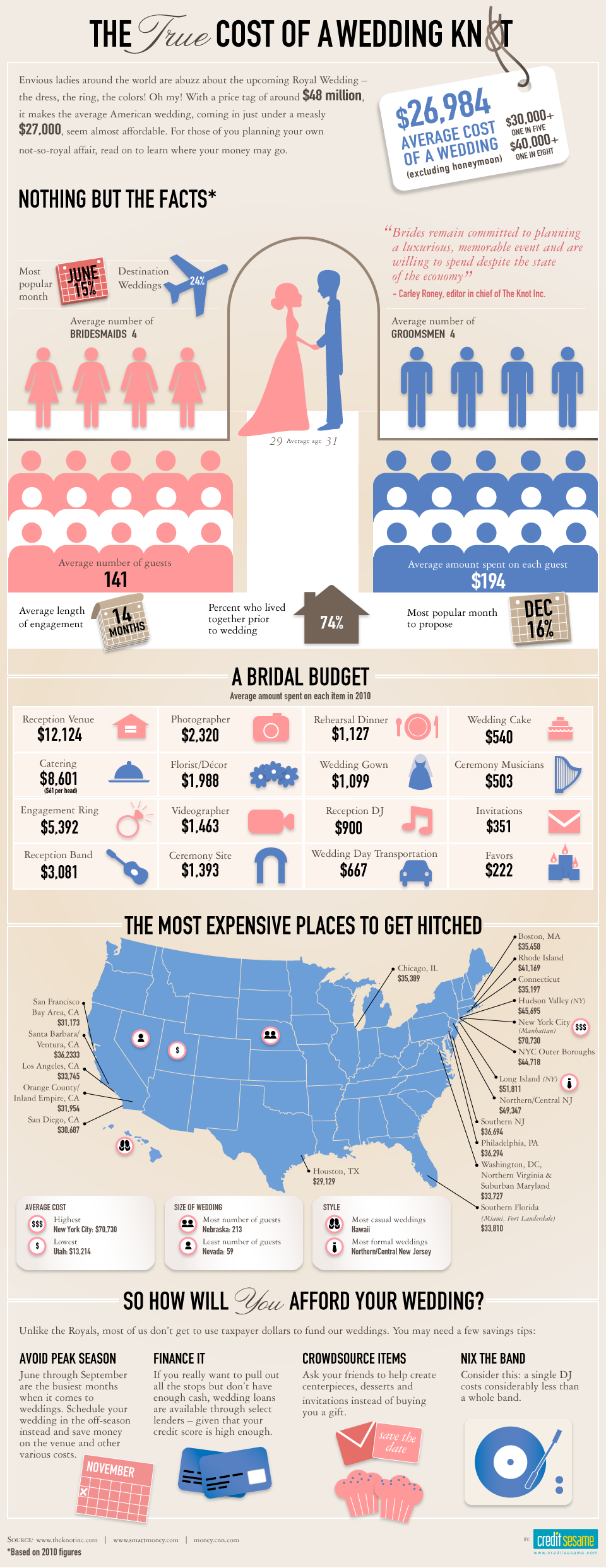Wedding Cost Infographic Small