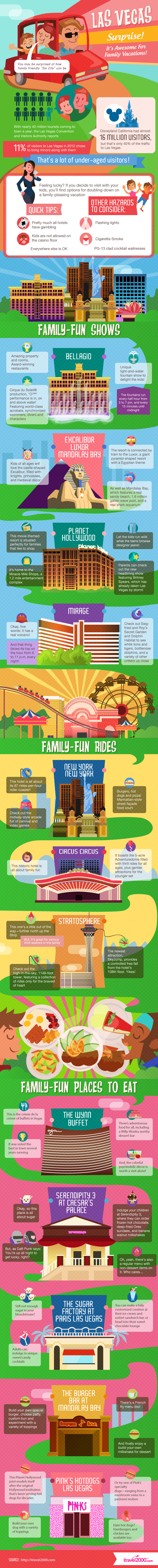 infographic Las Vegas